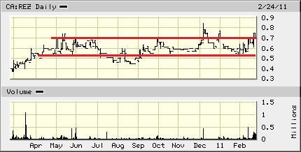rez_chart.png