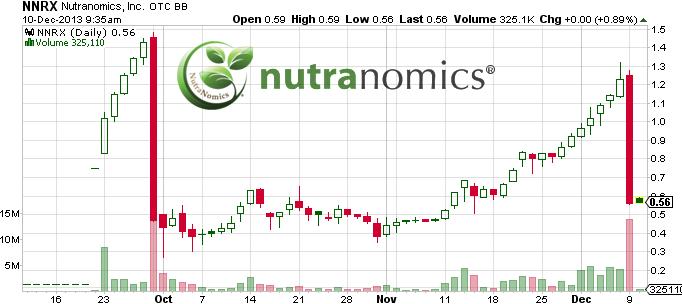 0NNRX_chart.png