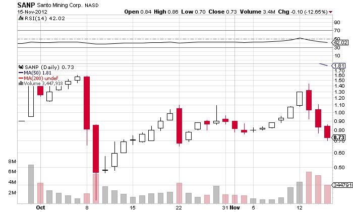 0SANP_chart.png