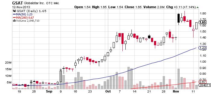 Gsat stock options