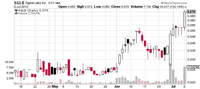 1SGLB_chart.png