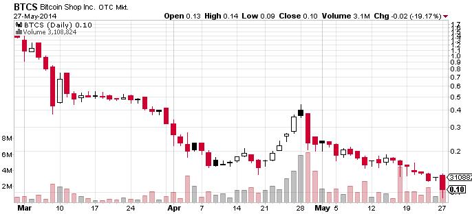 2BTCS_chart.png