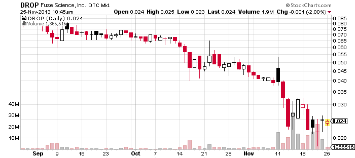 2DROP_chart.png