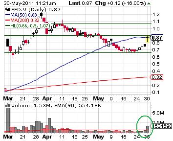 2FED_chart.png