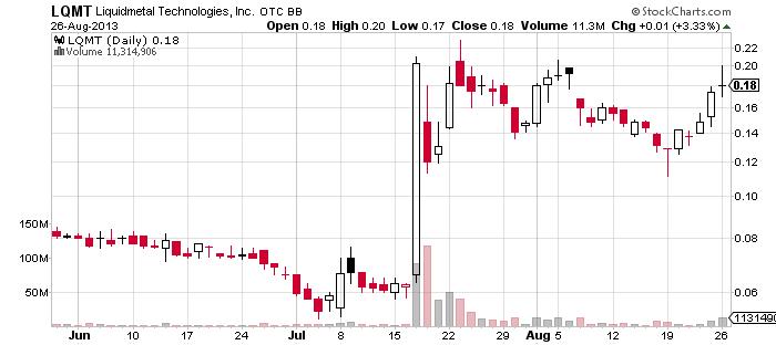 2LQMT_chart.png