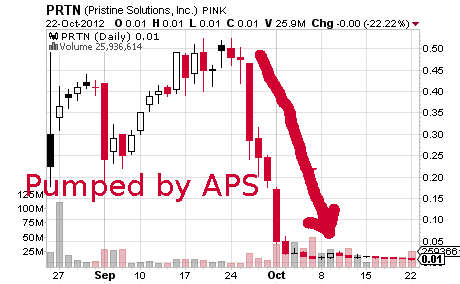 2PRTN_chart.png