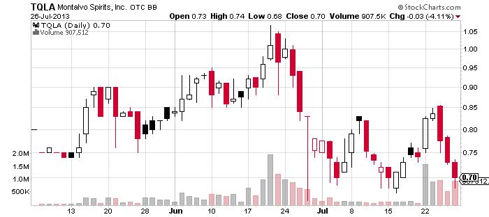 2TQLA_chart.png