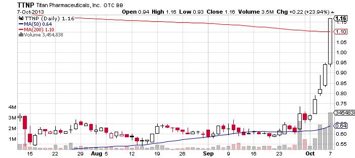 2TTNP_chart.png