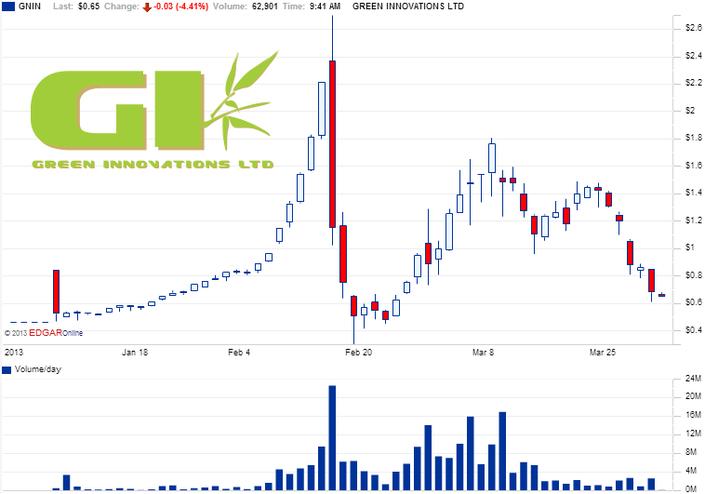 32GNIN_Chart.png