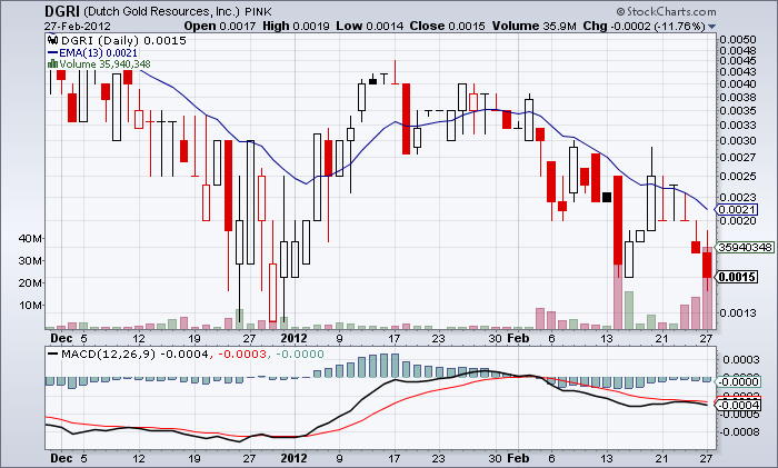 39DGRI_chart.png