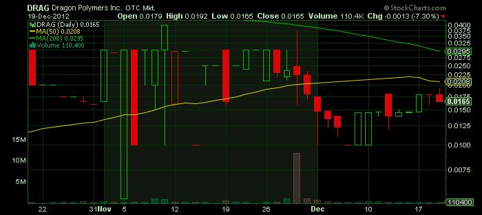 3DRAG_chart.png