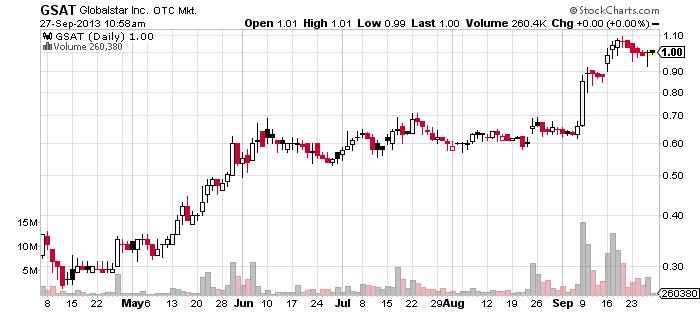 3GSAT_chart.png