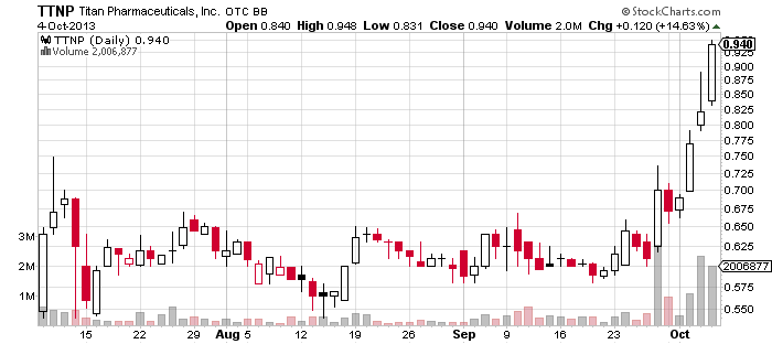 3TTNP_chart.png