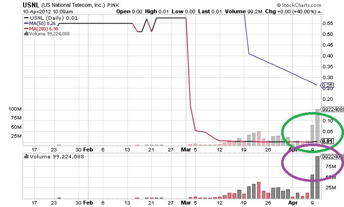 USNL_chart.png
