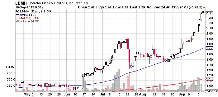 40LBMH_chart.png