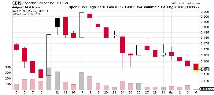 41CBIS_chart.png