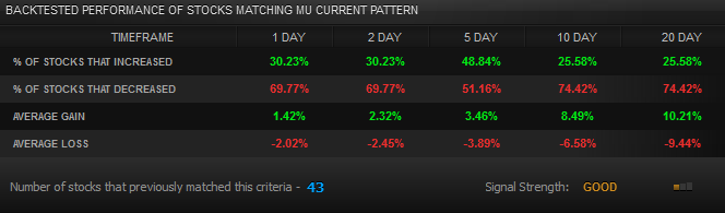 MU Backtested Performance