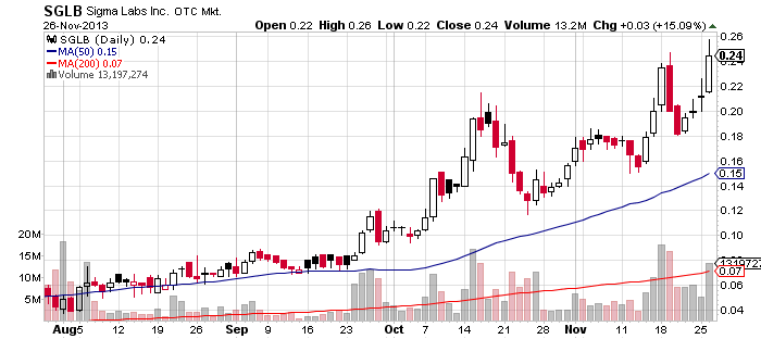 46SGLB_chart.png