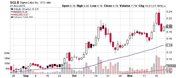 48SGLB_chart.png