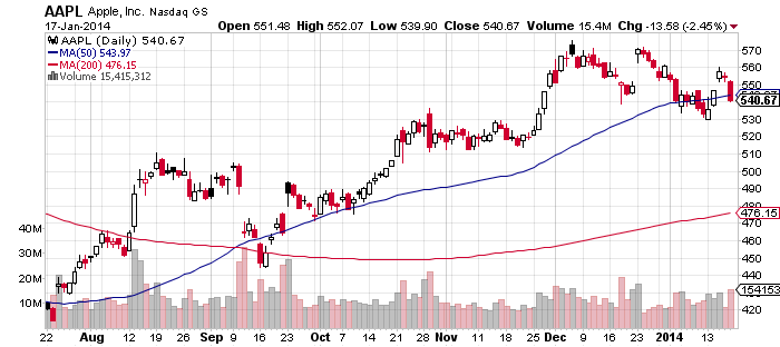 4AAPL_chart.png