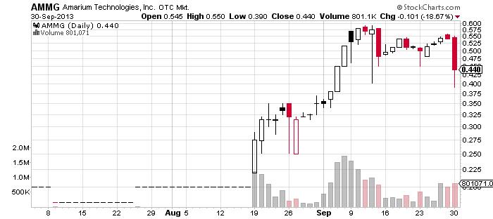 Tech company stock options