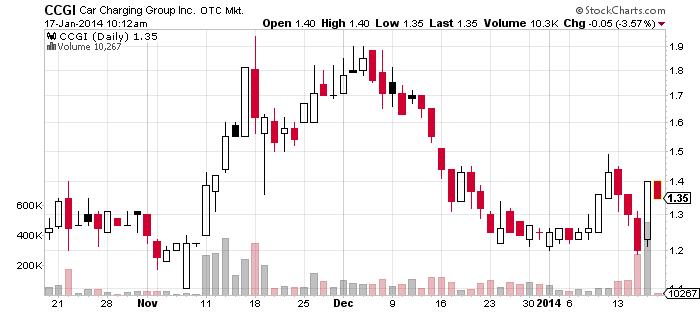 4CCGI_chart.png