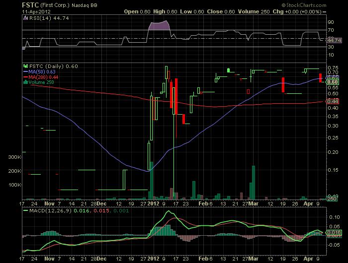 4FSTC_chart.png