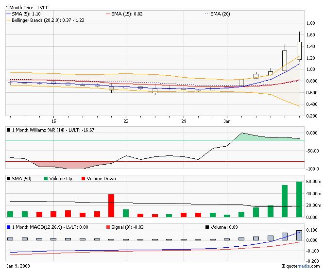 4LVLT_chart.png