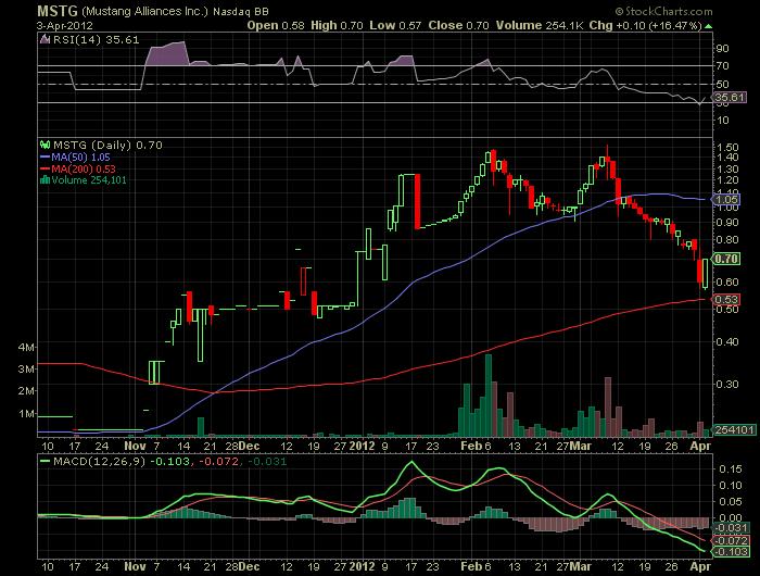 4MSTG_chart.png