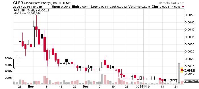 50GLER_chart.png
