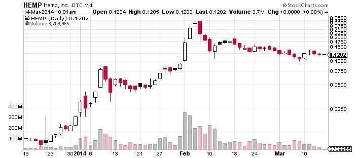 52HEMP_chart.png