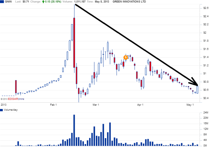 56GNIN_chart.png