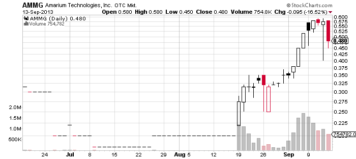 5AMMG_chart.png