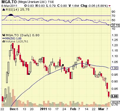 5Mega_Uranium_-_Chart.png
