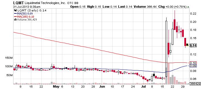 62LQMT_chart.png