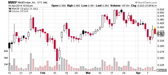 6MWIP_chart.png