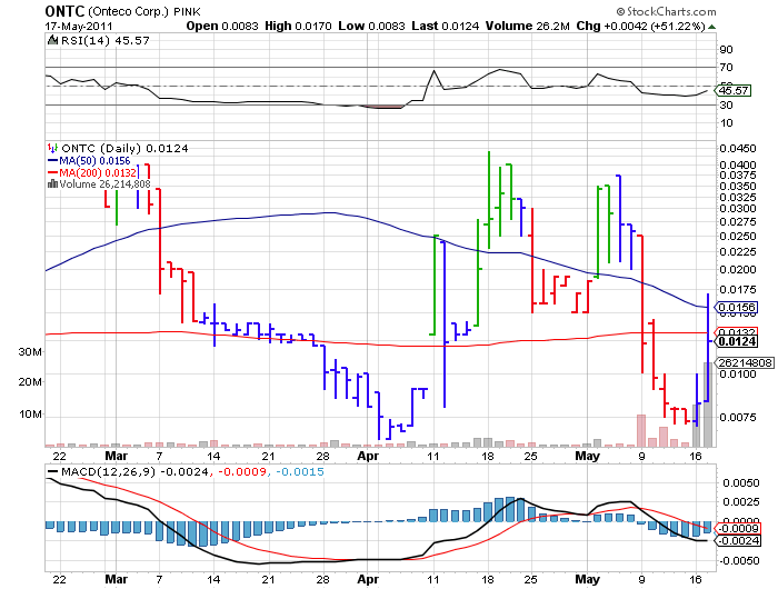 6ONTC_chart.png