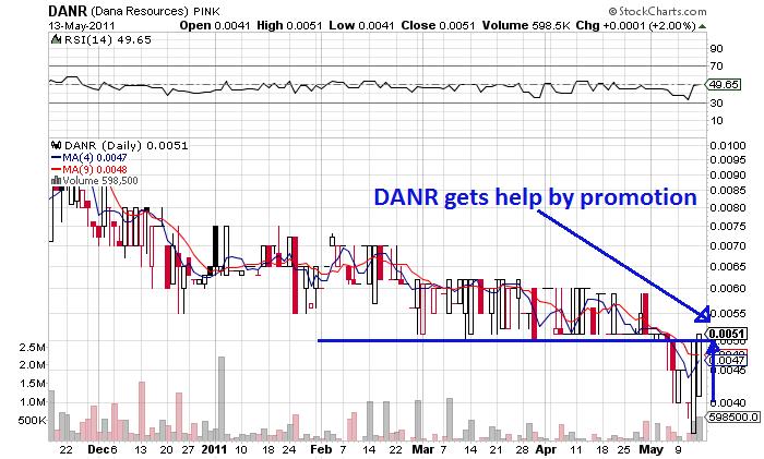 7DANR_chart.png