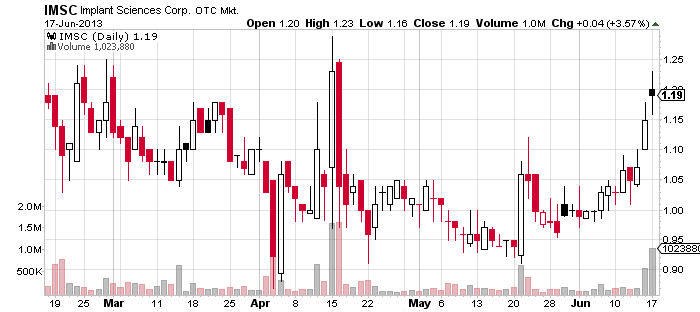 7IMSC_chart.png