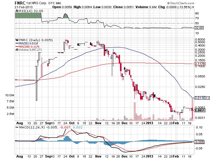 8FNRC_chart.png