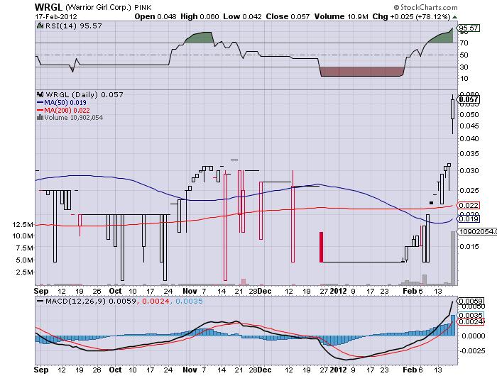 8WRGL_chart.png