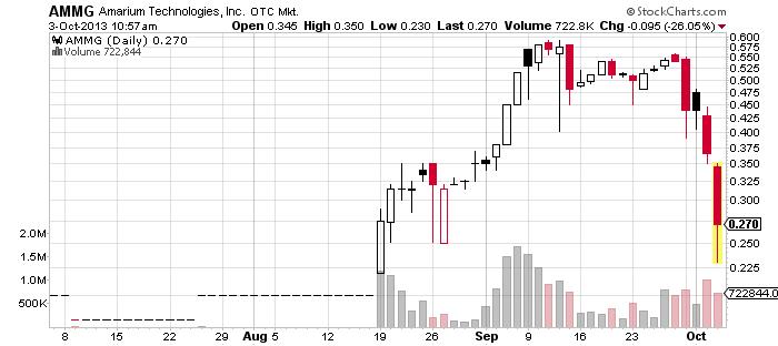 9AMMG_chart.png