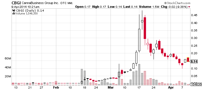 9CBGI_chart.png
