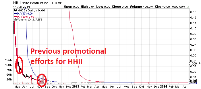 9HHII_chart.png
