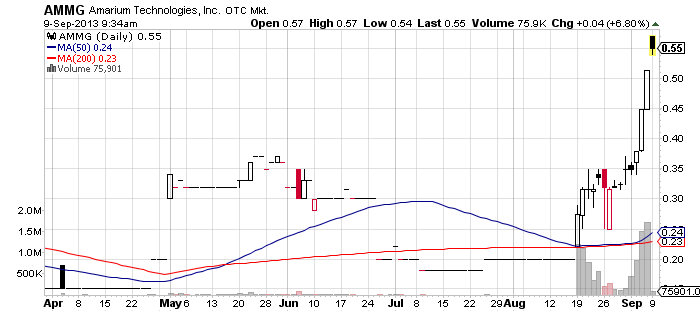 AMMG_chart.png