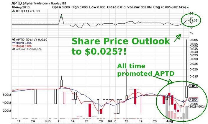 APTD_price_chart_100810.jpg