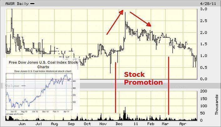 AWSR_price_chart.jpg