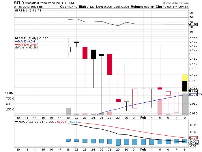 BFLD_chart.png