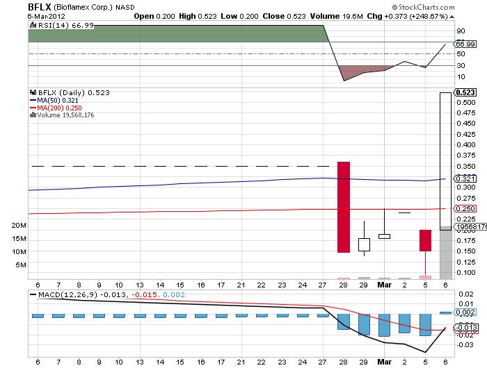 BFLX_chart.png
