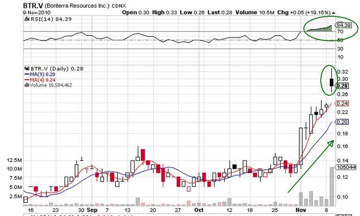 BTR_price_chart.jpg